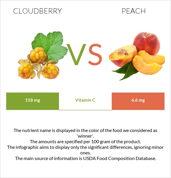 Cloudberry vs Peach infographic