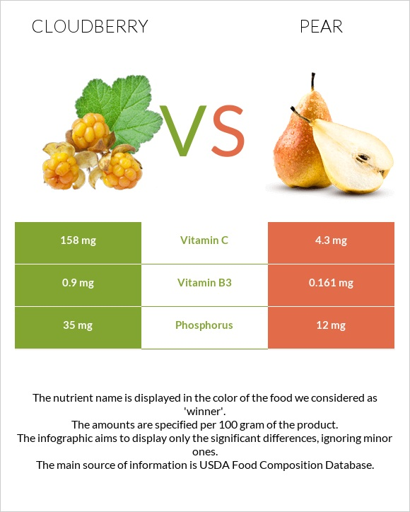 Cloudberry vs Pear infographic