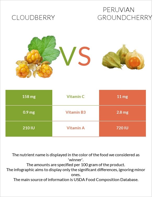 Cloudberry vs Peruvian groundcherry infographic
