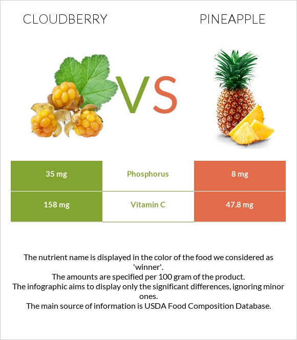 Cloudberry vs Pineapple infographic