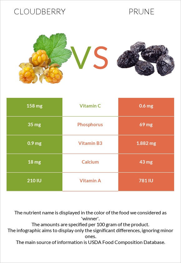 Cloudberry vs Prune infographic