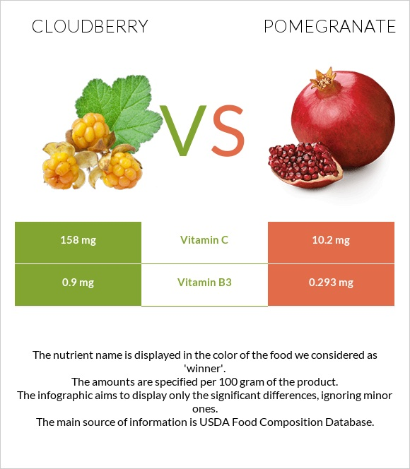 Cloudberry vs Pomegranate infographic