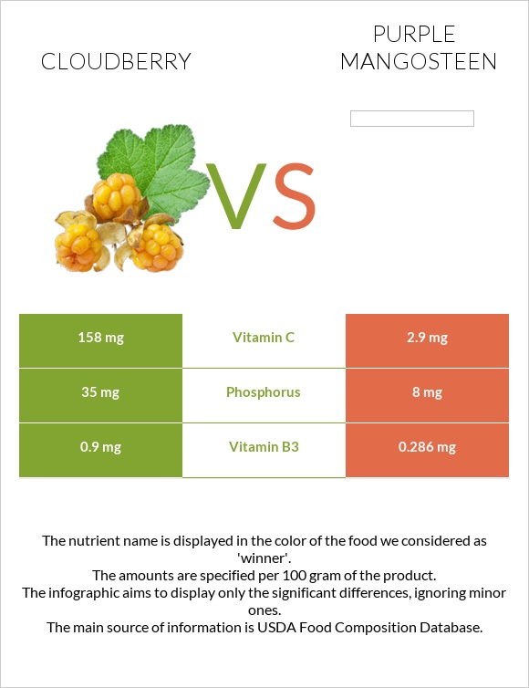 Cloudberry vs Purple mangosteen infographic