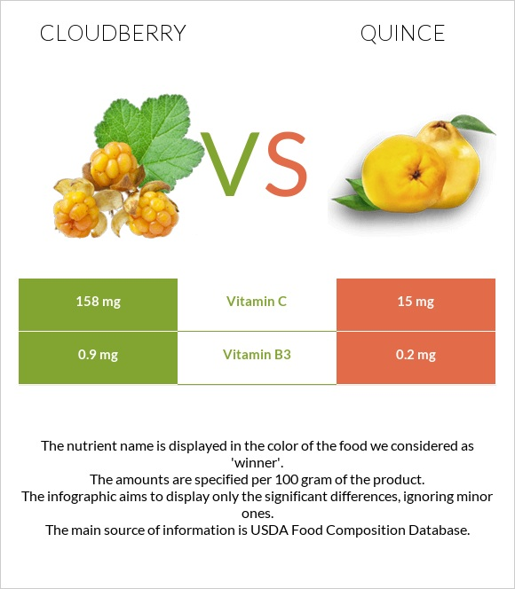 Cloudberry vs Quince infographic