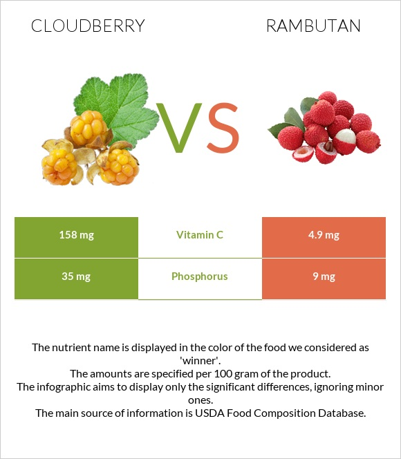 Cloudberry vs Rambutan infographic