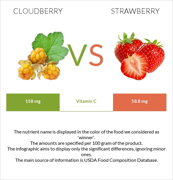 Cloudberry vs Strawberry infographic