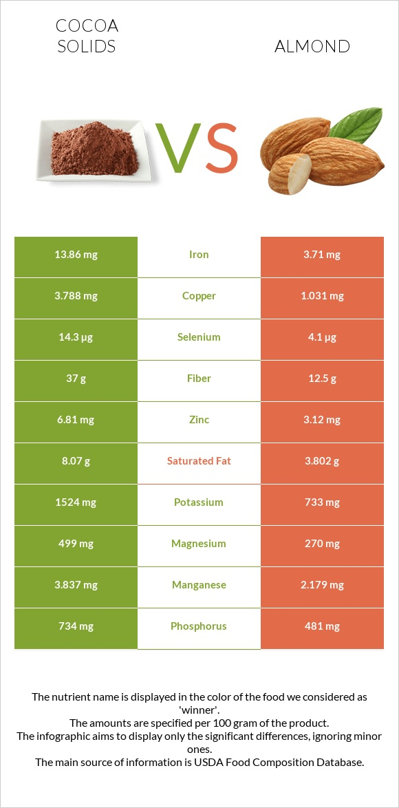 Cocoa solids vs Almond infographic