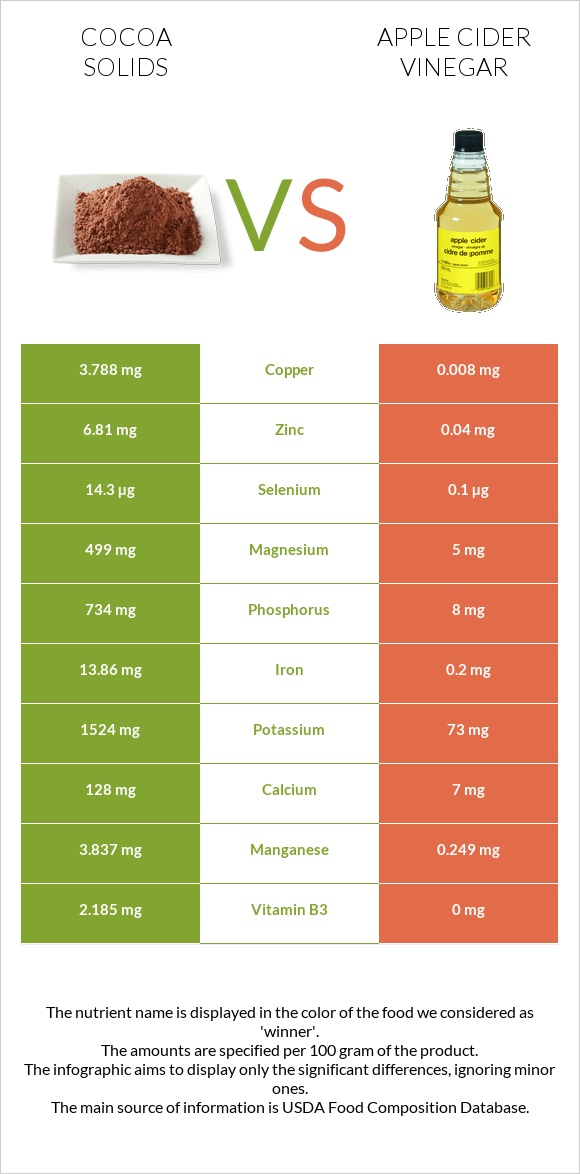 Cocoa solids vs Apple cider vinegar infographic