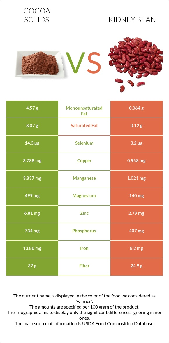 Cocoa solids vs Kidney bean infographic