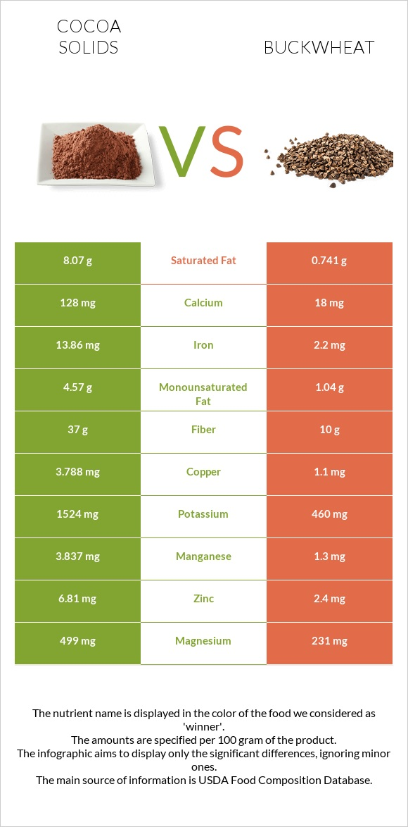 Cocoa solids vs Buckwheat infographic