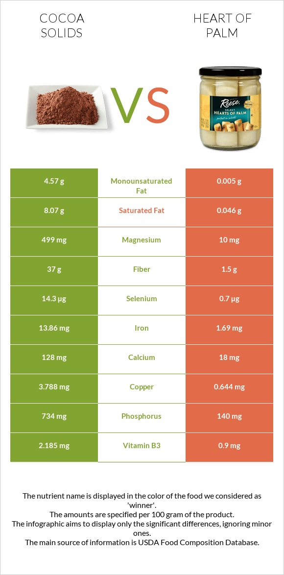 Cocoa solids vs Heart of palm infographic