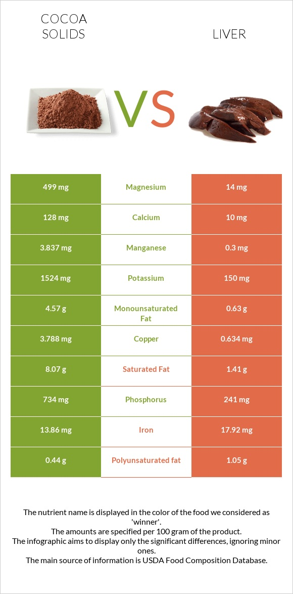 Cocoa solids vs Liver infographic
