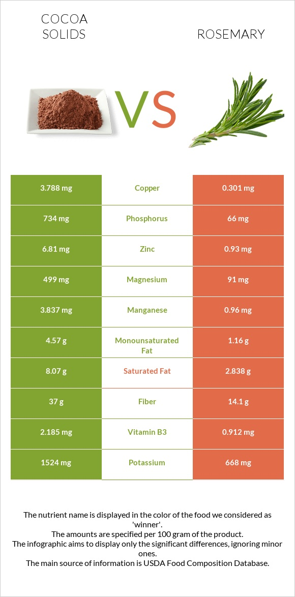 Cocoa solids vs Rosemary infographic