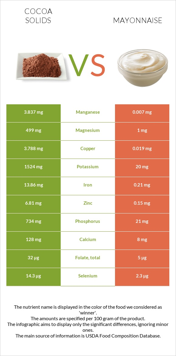 Cocoa solids vs Mayonnaise infographic