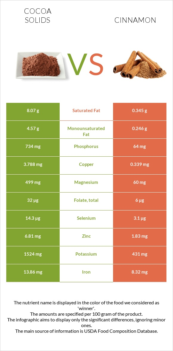 Cocoa solids vs Cinnamon infographic