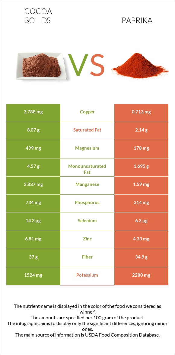 Cocoa solids vs Paprika infographic
