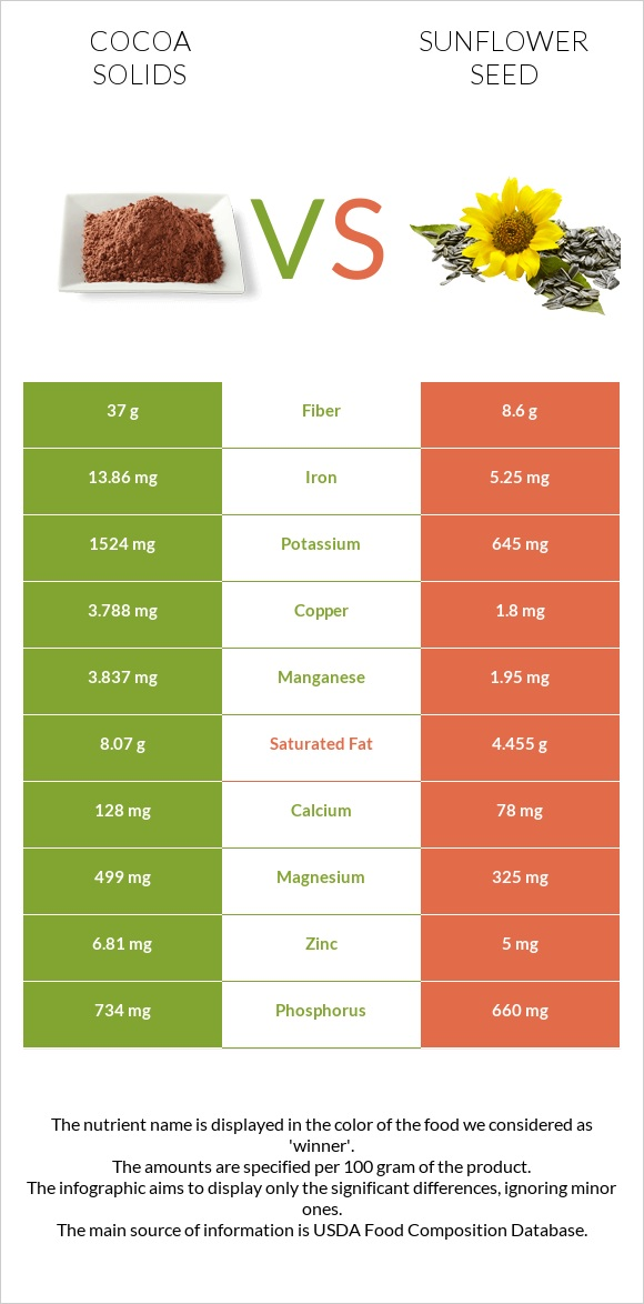 Cocoa solids vs Sunflower seed infographic