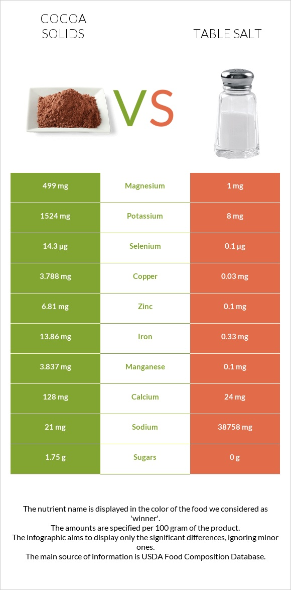 Cocoa solids vs Table salt infographic