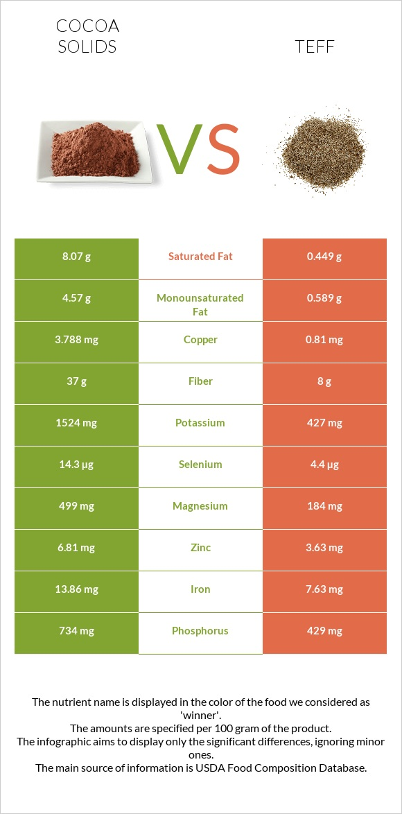 Cocoa solids vs Teff infographic