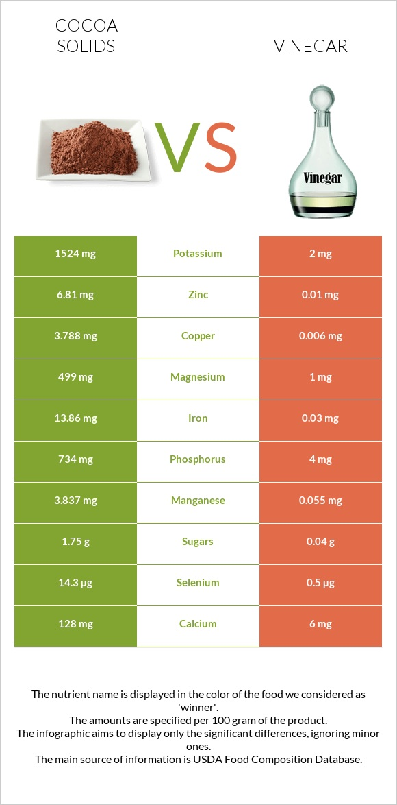 Cocoa solids vs Vinegar infographic