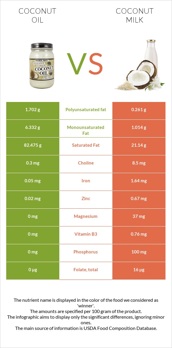 Coconut oil vs Coconut milk infographic