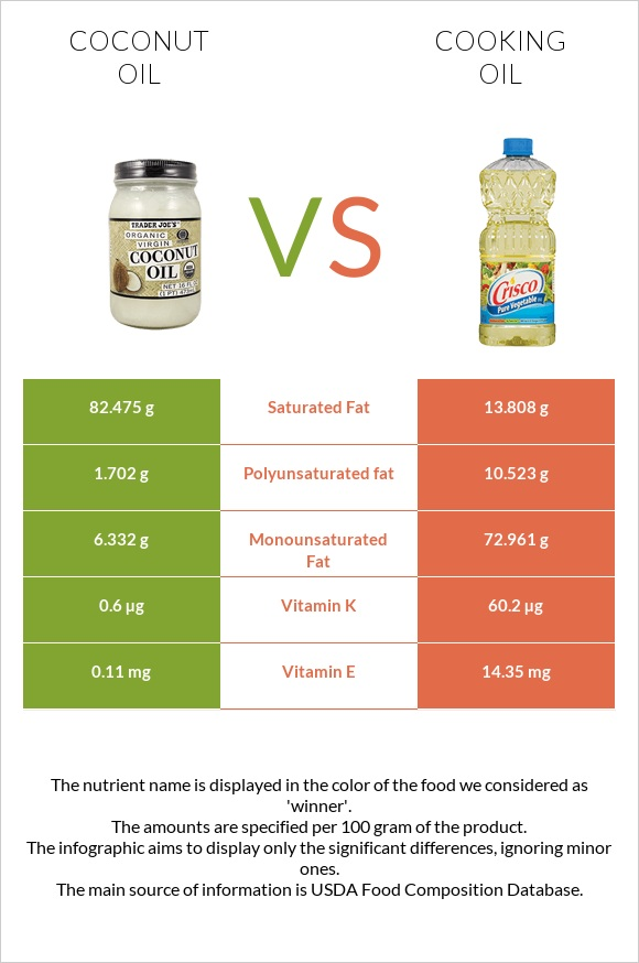 Coconut oil vs Cooking oil infographic