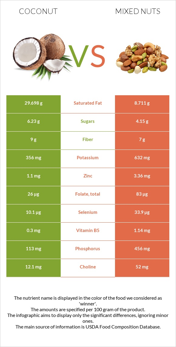 Coconut vs Mixed nuts infographic