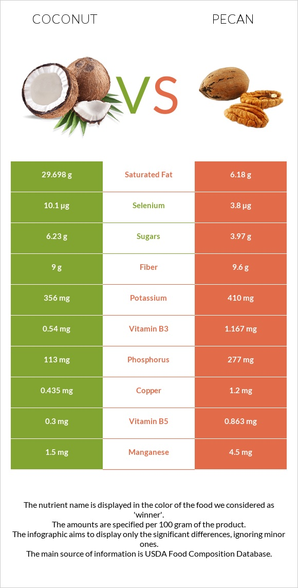 Coconut vs Pecan infographic