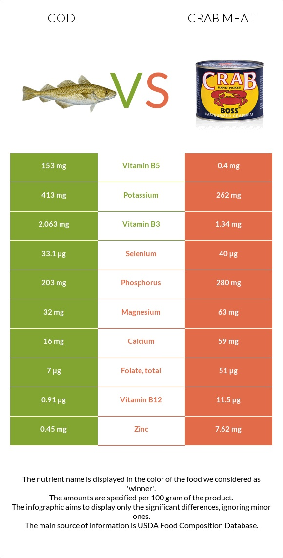 Cod vs Crab meat infographic
