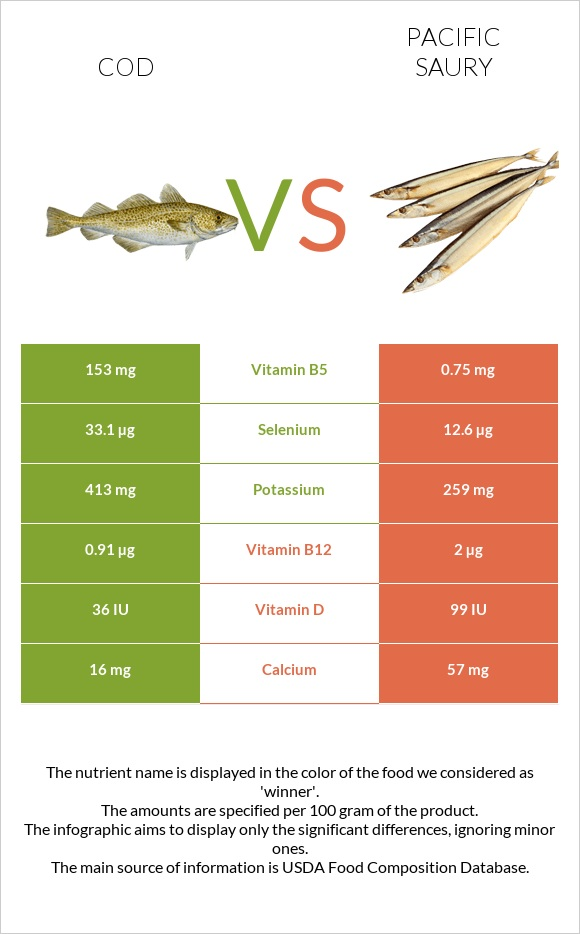 Cod vs Pacific saury infographic