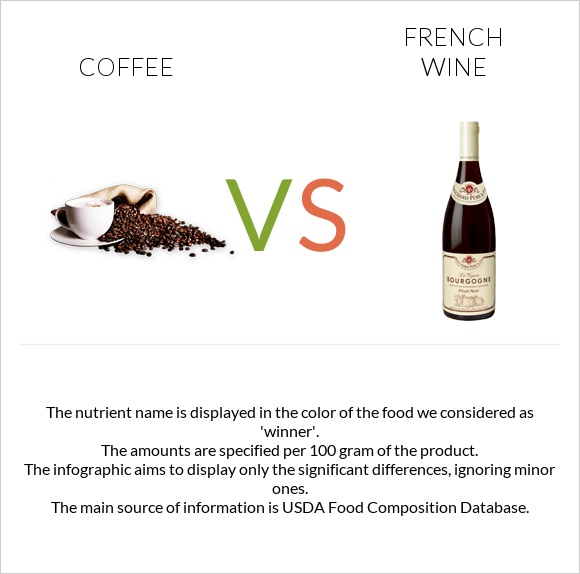 Coffee vs French wine infographic