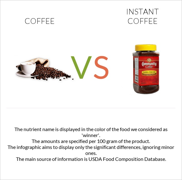 Coffee vs Instant coffee infographic
