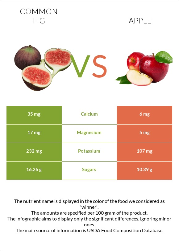 Common fig vs Apple infographic