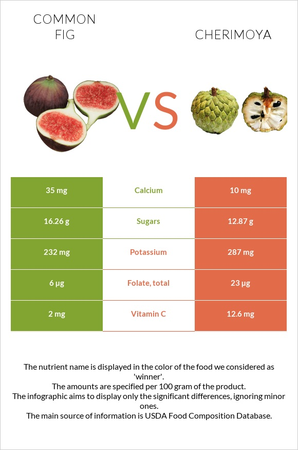 Common fig vs Cherimoya infographic