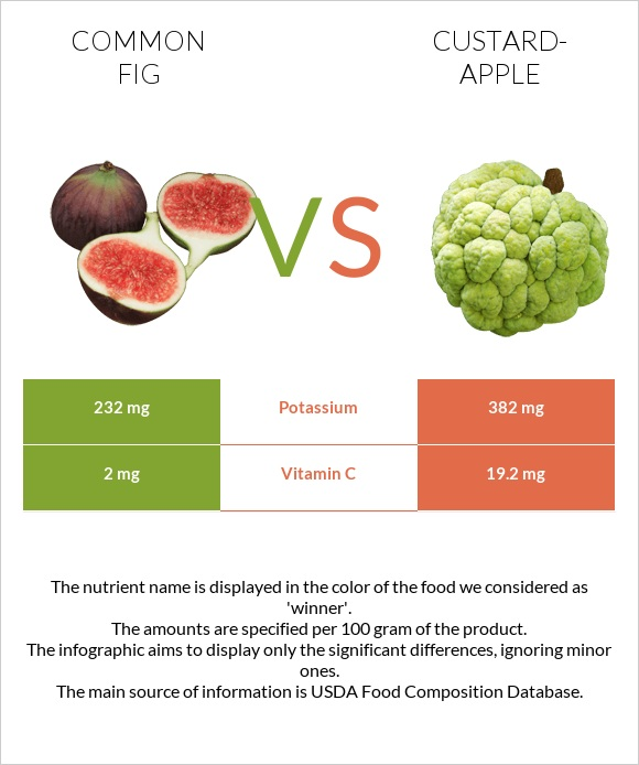 Common fig vs Custard-apple infographic