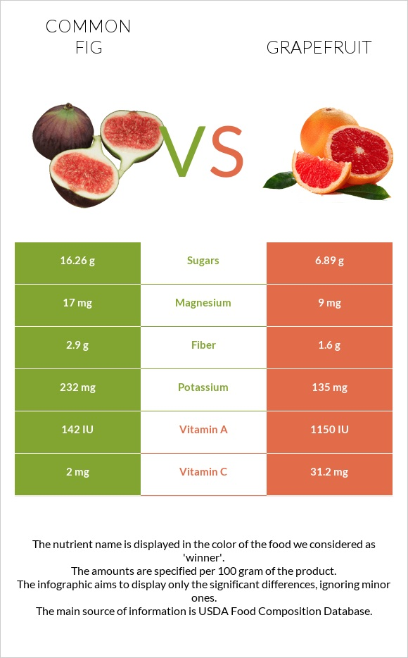 Common fig vs Grapefruit infographic