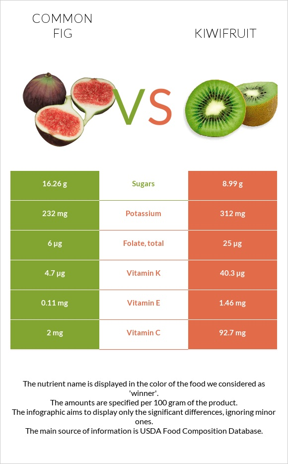 Common fig vs Kiwifruit infographic