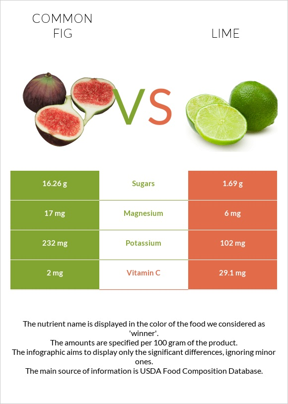 Common fig vs Lime infographic