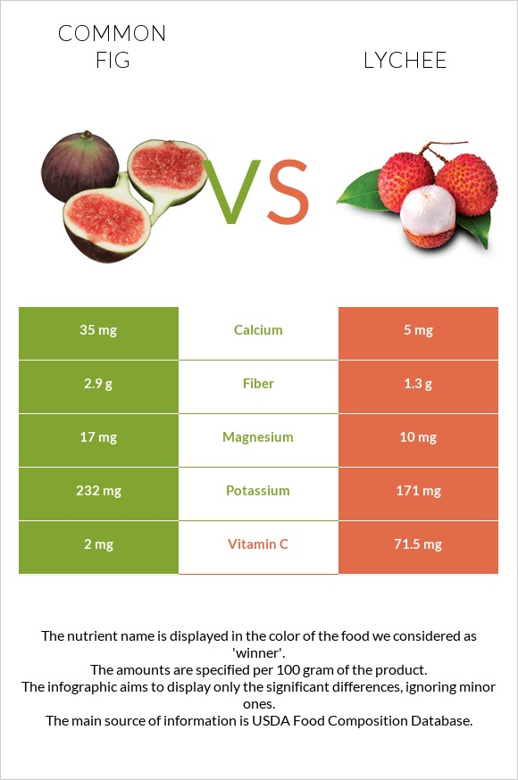 Common fig vs Lychee infographic