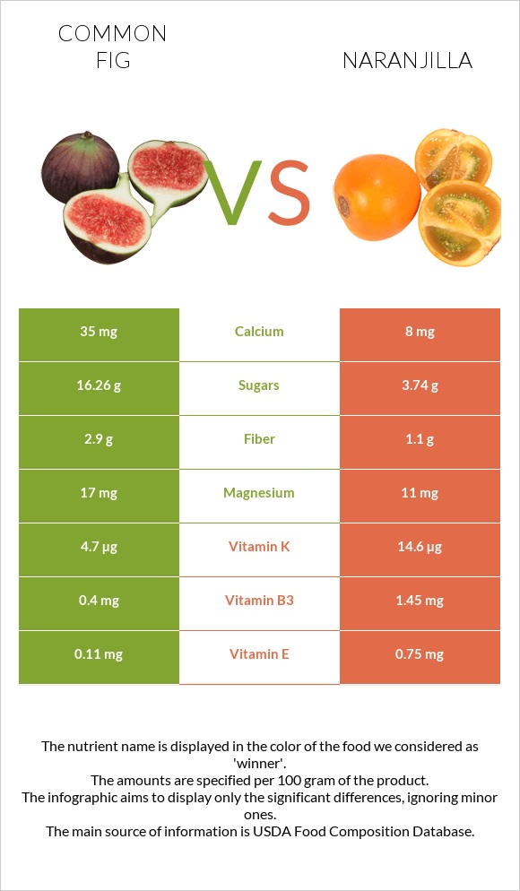 Common fig vs Naranjilla infographic