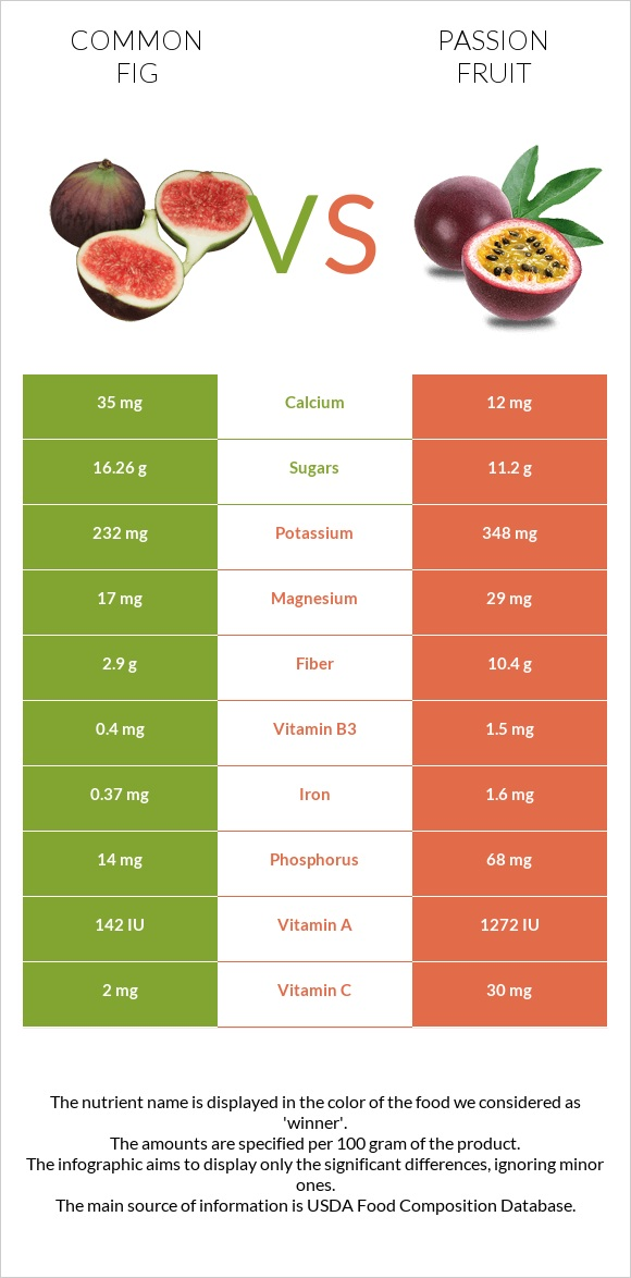 Common fig vs Passion fruit infographic
