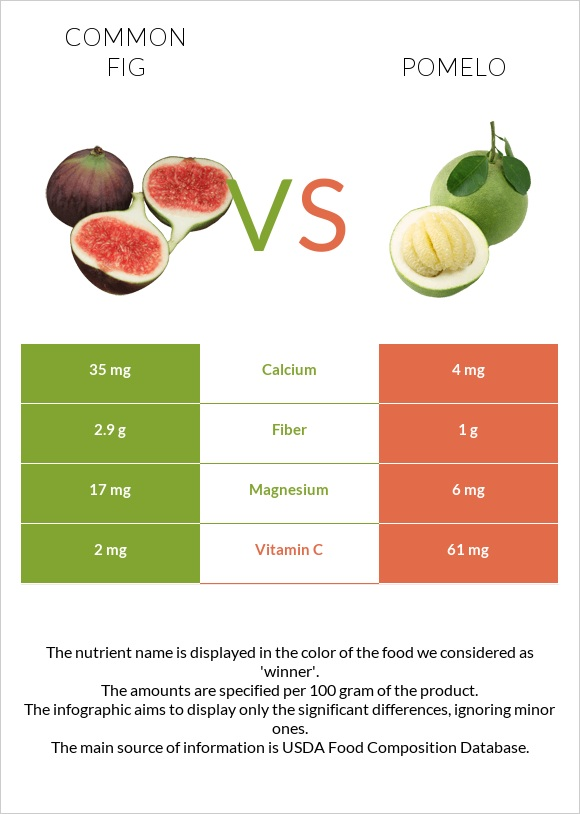 Common fig vs Pomelo infographic