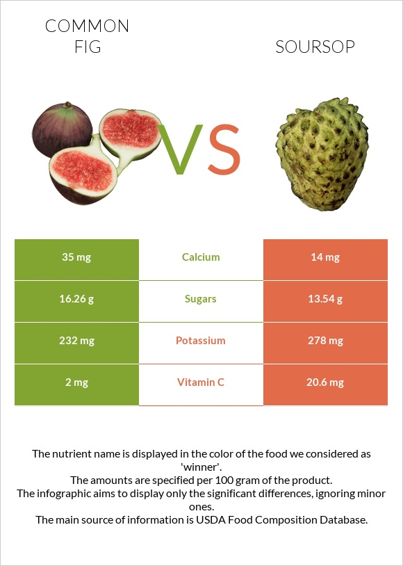Common fig vs Soursop infographic