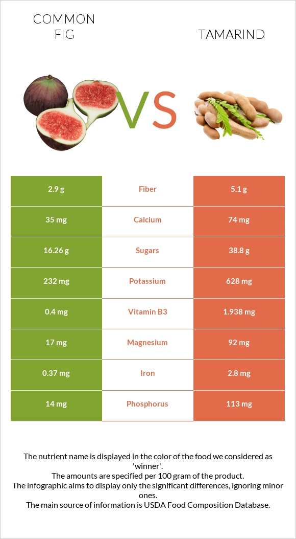 Common fig vs Tamarind infographic
