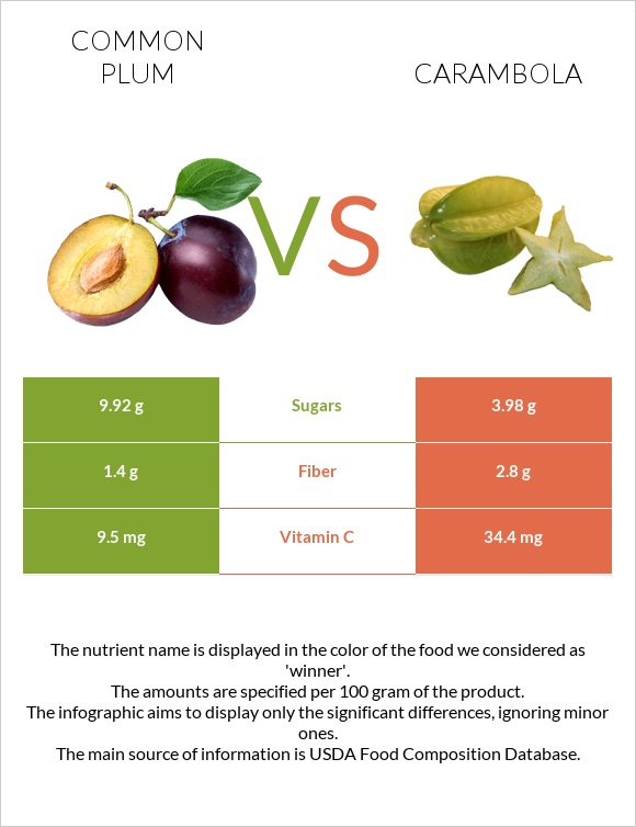 Common plum vs Carambola infographic
