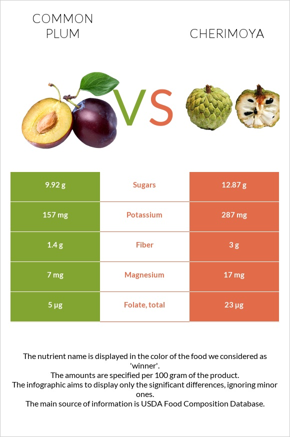 Common plum vs Cherimoya infographic
