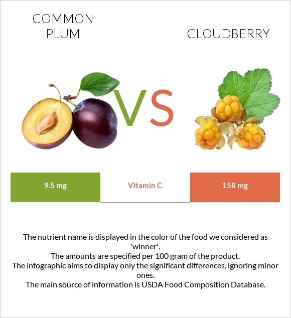 Common plum vs Cloudberry infographic