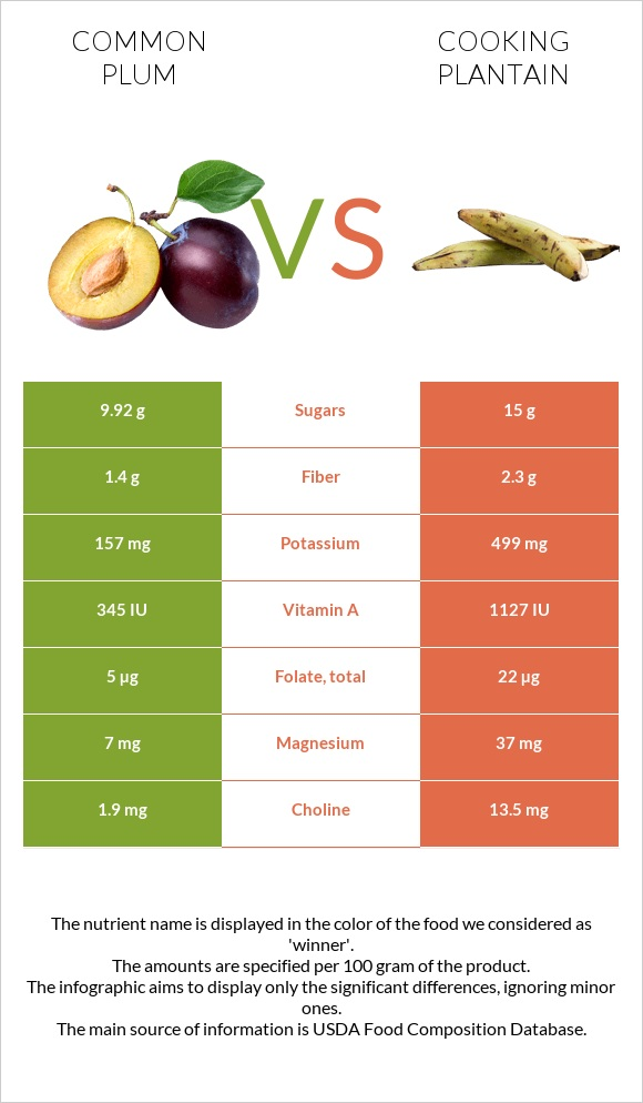 Common plum vs Cooking plantain infographic