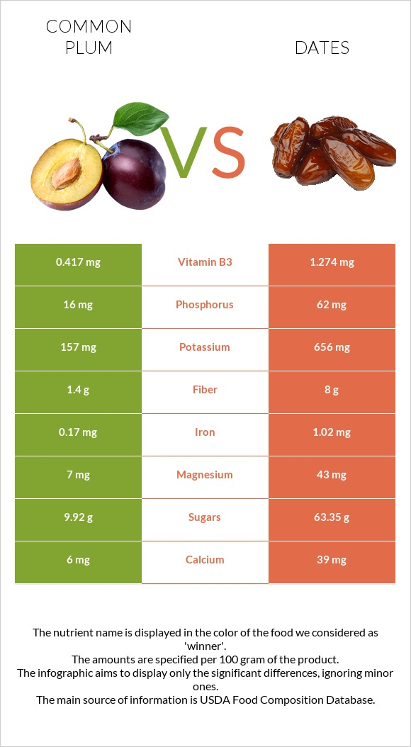 Common plum vs Date palm infographic