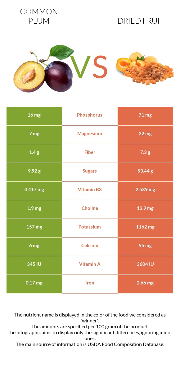 Common plum vs Dried fruit infographic